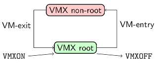VMX root and VMX non-root