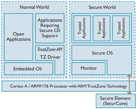 Introduction to Trusted Execution Environment: ARM's TrustZone