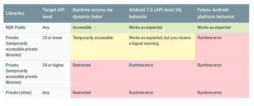 Android Runtime Restrictions Bypass