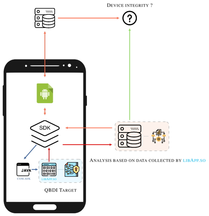 Android Native Library Analysis with QBDI