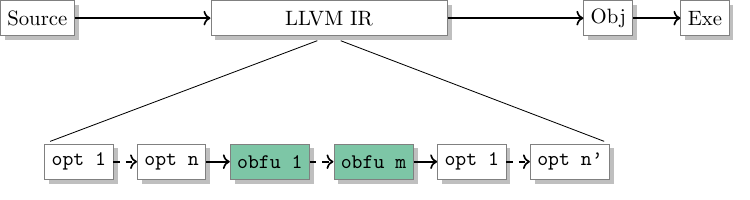 Mixing optimizations and obfuscations in Epona