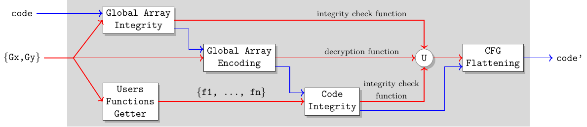 High level obfuscation scheme