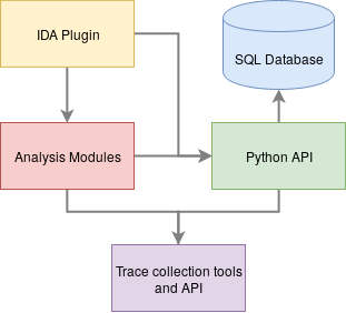 Overview of tool architecture
