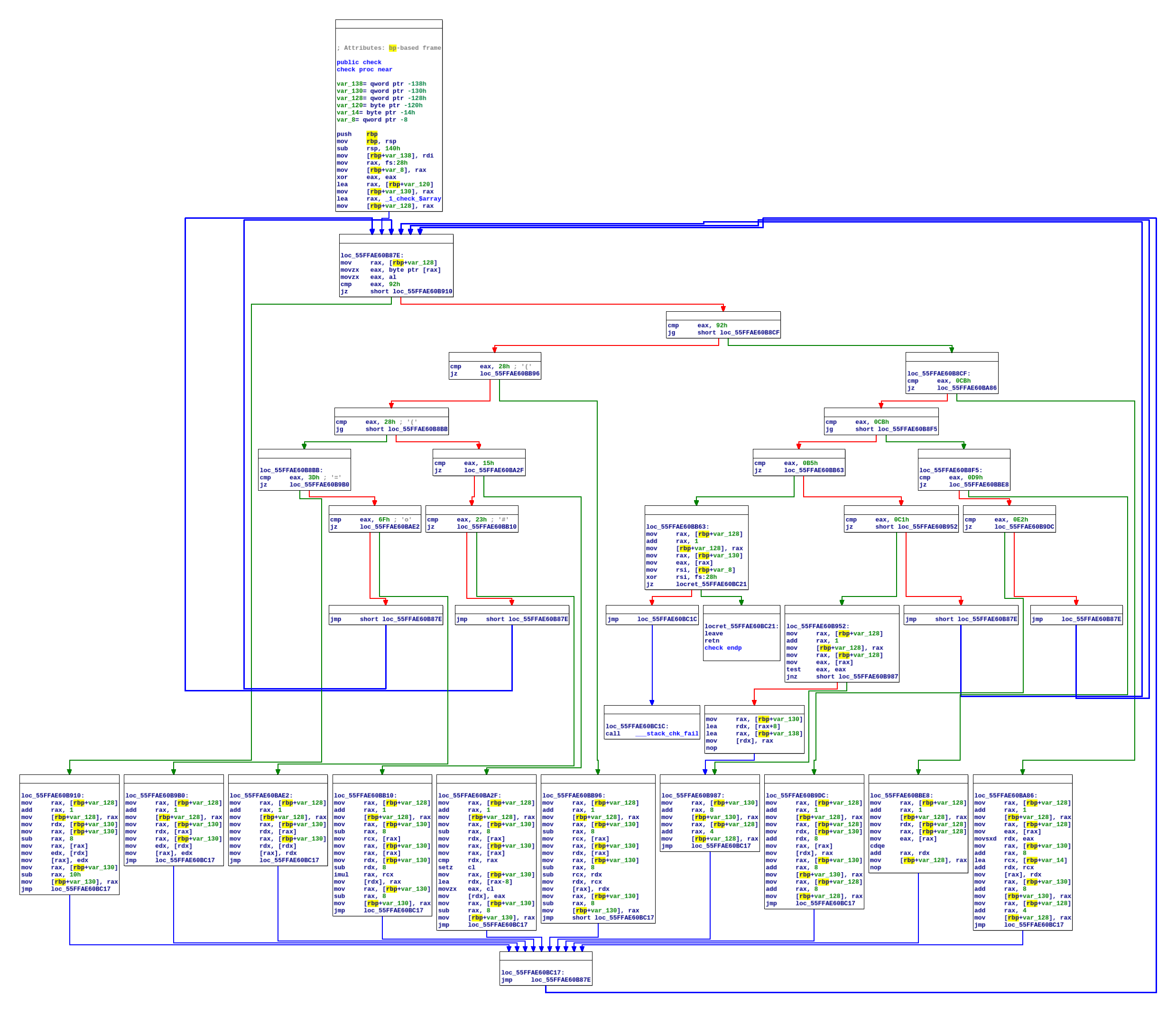 Control Flow Graph of check function after virtualization