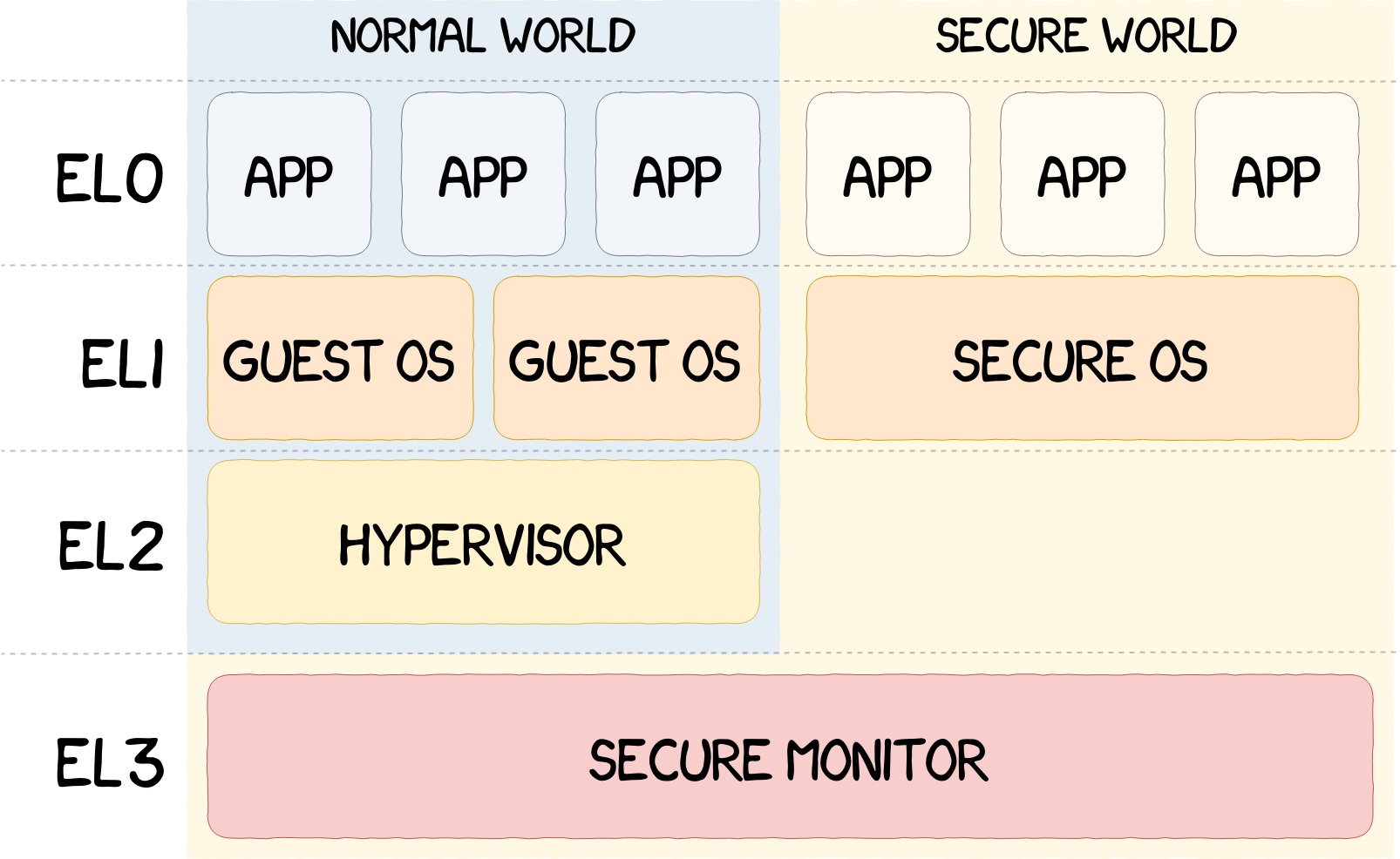 Analysis of Qualcomm Secure Boot Chains
