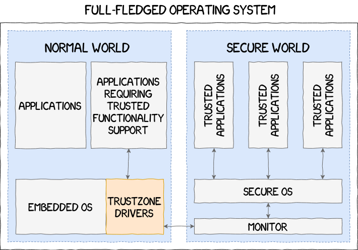 A Deep Dive Into Samsung's TrustZone (Part 1)